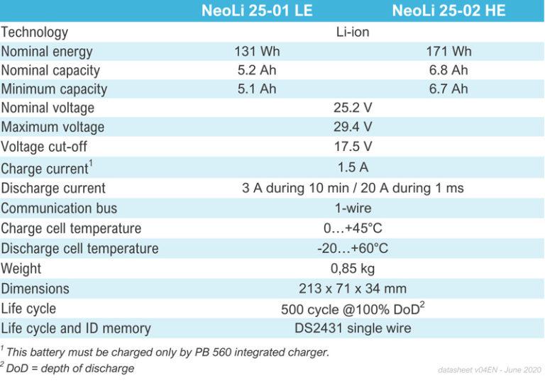 ventilateur portable PB560 Medtronic Neogy